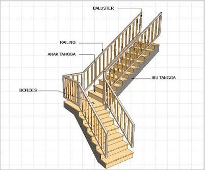 anak tangga mempercantik rumah newgraha